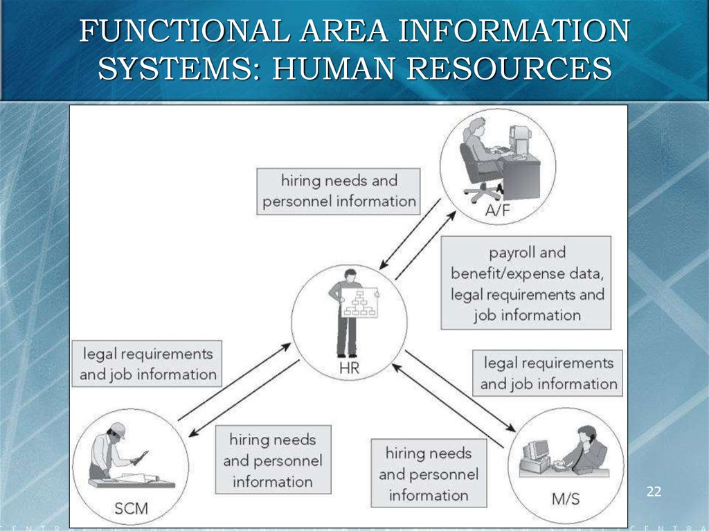FUNCTIONAL AREA INFORMATION SYSTEMS: HUMAN RESOURCES