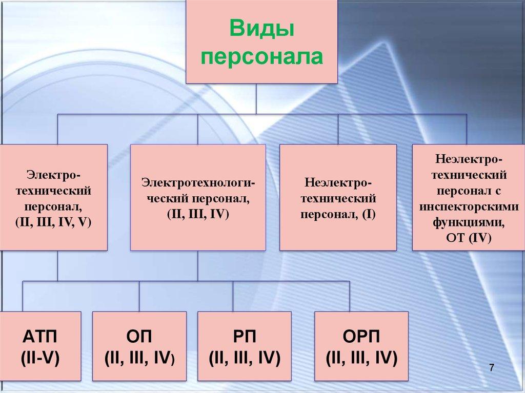 Виды электротехнического персонала по электробезопасности группы и допуски по электробезопасности
