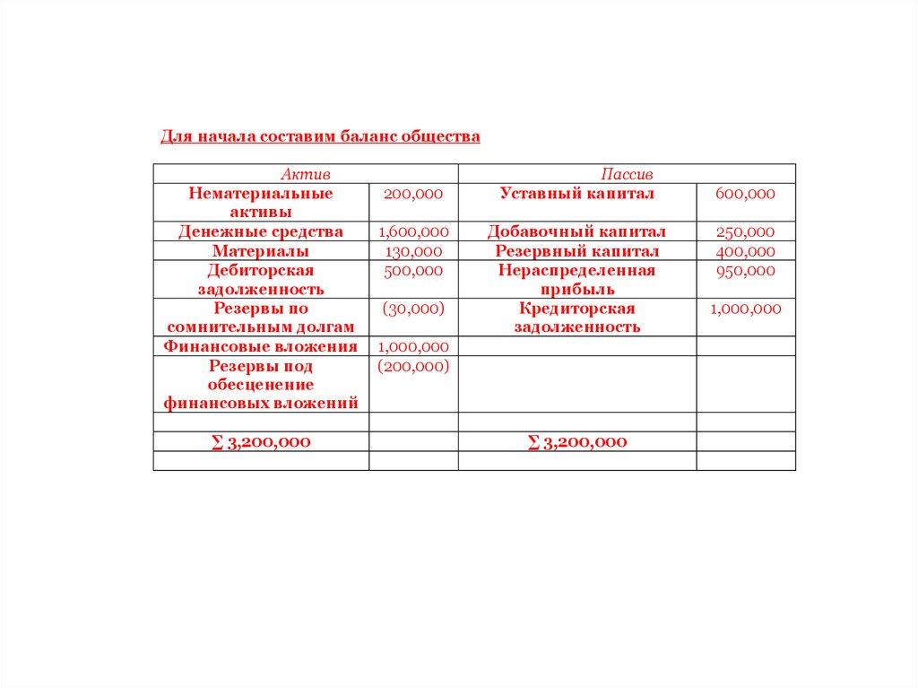 Решение задач уставный капитал с ответами решение задач по шаговому напряжению