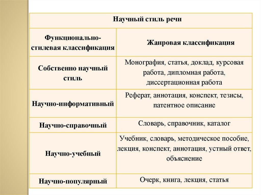 Устный доклад как жанр научного стиля 8202