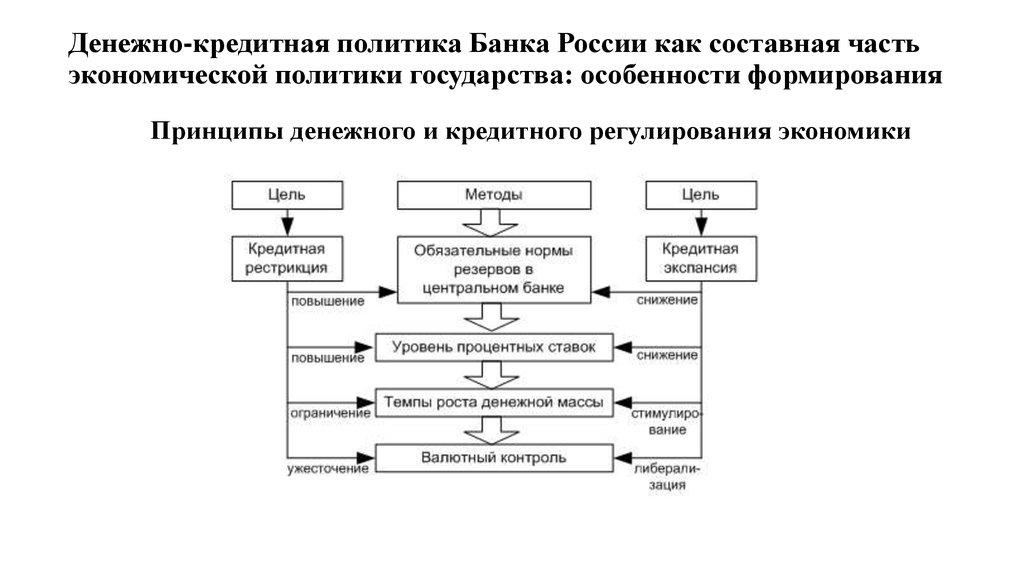 Анализ реализации монетарной политики в рф
