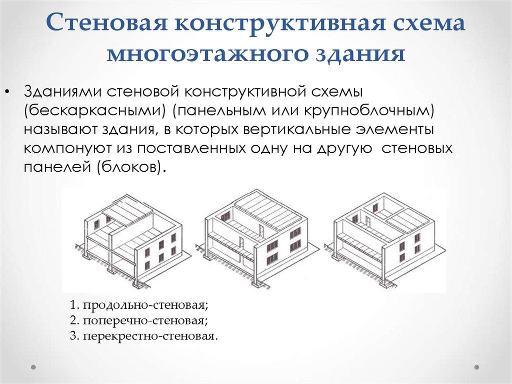 Конструктивная схема здания ipb фото 768