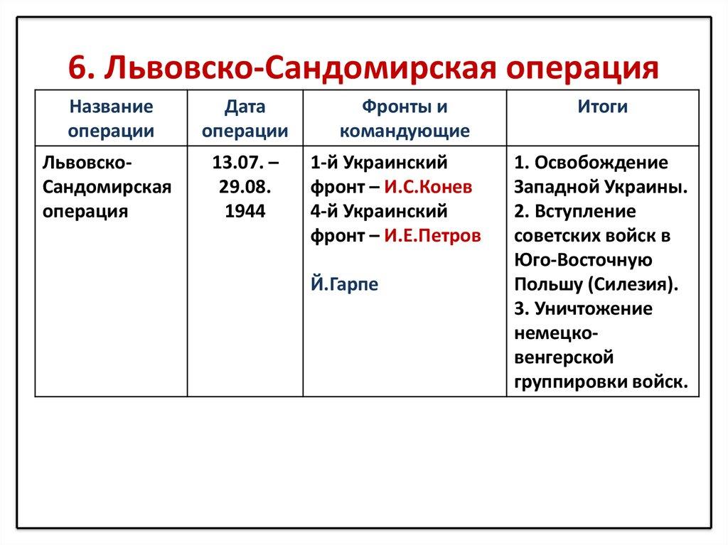 Картинки по запросу шестой удар львовско-сандомирская операция