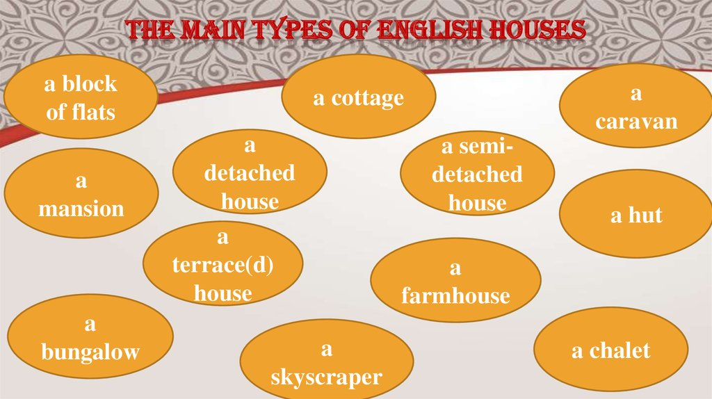 The main types of English houses
