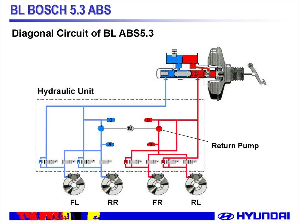 bl bosch 5 3 abs system description of bl abs online presentation rh en ppt online org 7-Wire Trailer Diagram 7-Wire Turn Signal Diagram