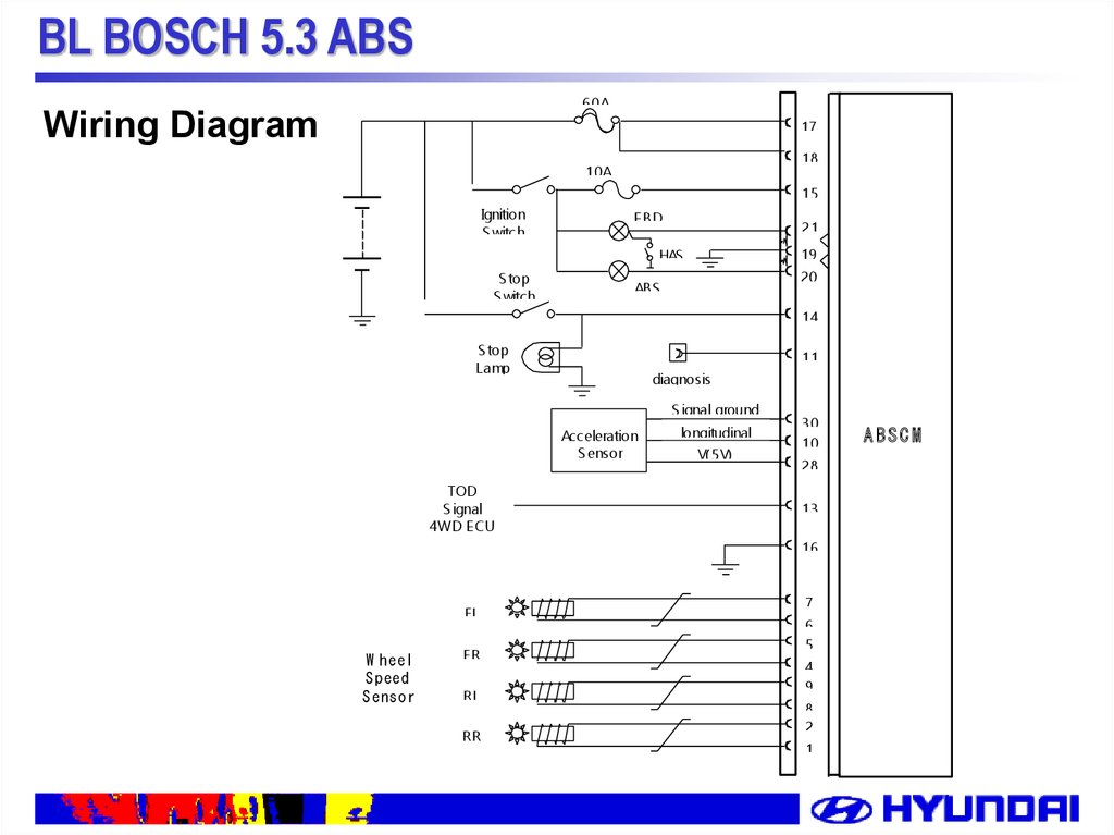 Bl Bosch 5 3 Abs  System Description Of Bl Abs