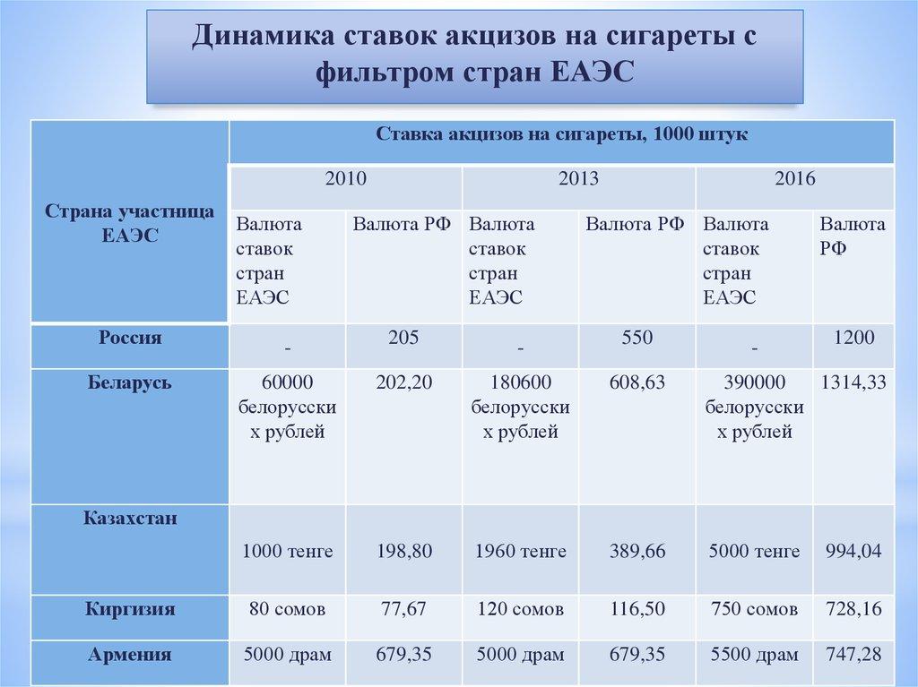 сравнительный анализ ставок акцизов на табачные изделия в государствах членах еаэс