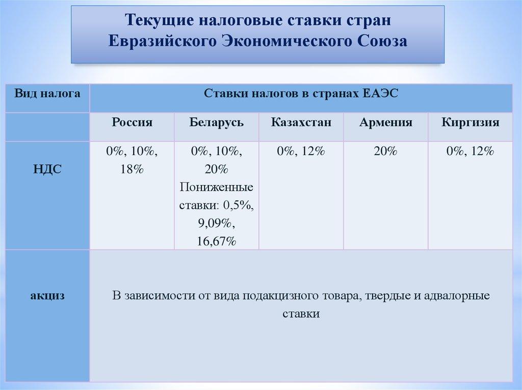 Сравнительный анализ ставок акцизов на табачные изделия в государствах членах еаэс стоимость одной марки для табачных изделий