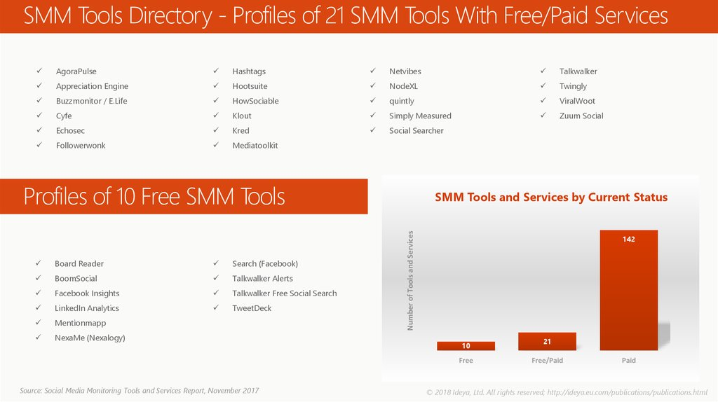 SMM Tools Directory - Profiles of 21 SMM Tools With Free/Paid Services
