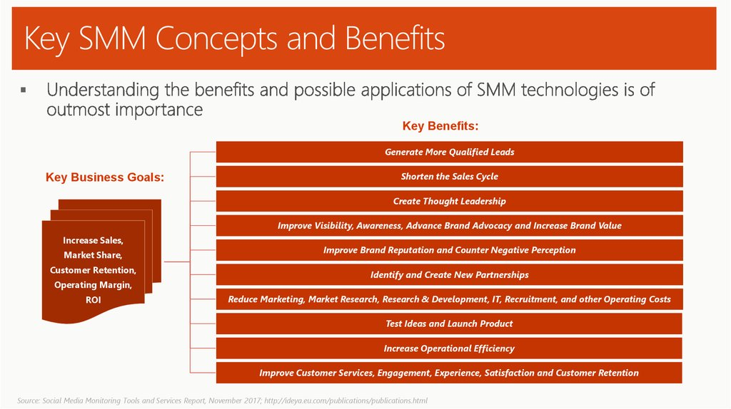 Key SMM Concepts and Benefits