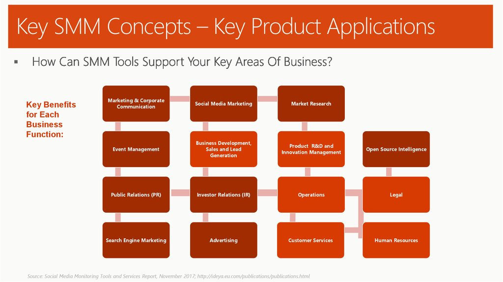 Key SMM Concepts – Key Product Applications