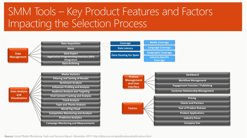 SMM Tools – Key Product Features and Factors Impacting the Selection Process