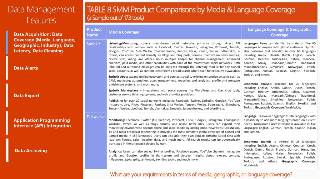 TABLE 8 SMM Product Comparisons by Media & Language Coverage (a Sample out of 173 tools)