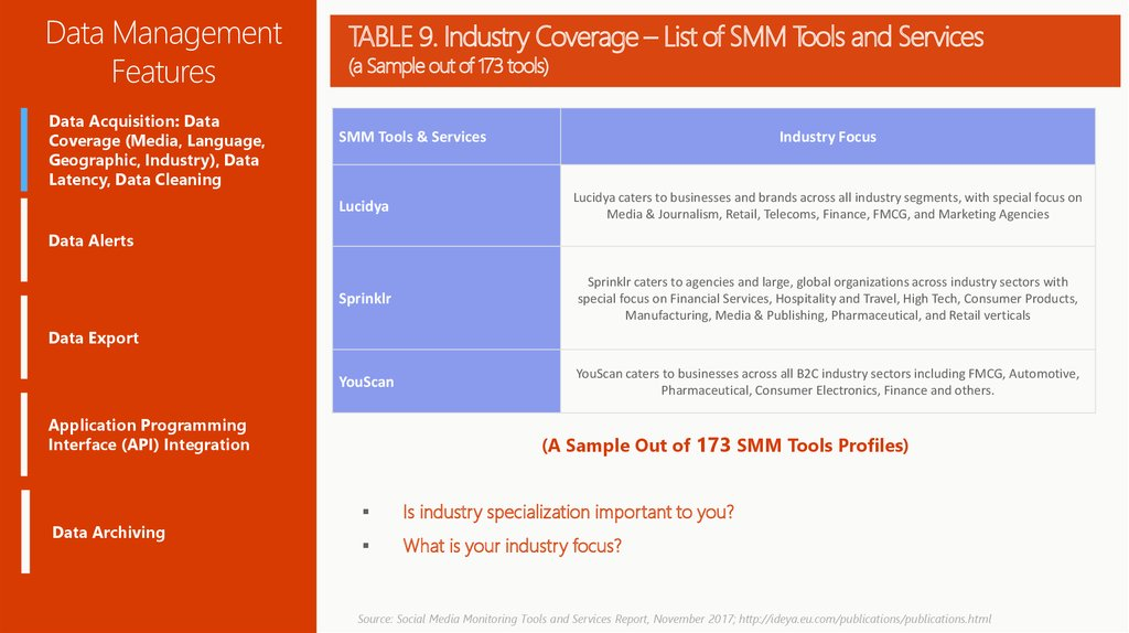 TABLE 9. Industry Coverage – List of SMM Tools and Services (a Sample out of 173 tools)