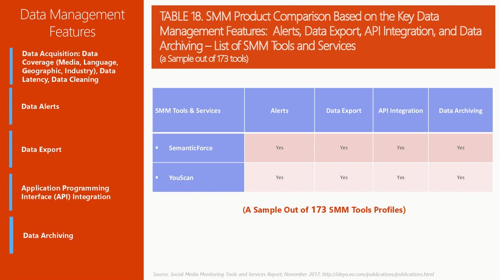 TABLE 18. SMM Product Comparison Based on the Key Data Management Features: Alerts, Data Export, API Integration, and Data