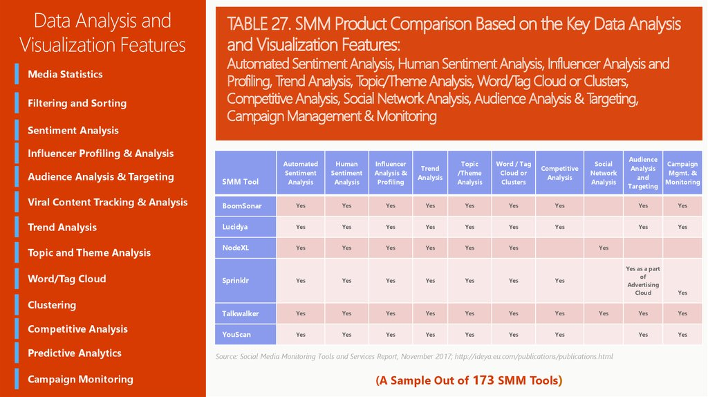 TABLE 27. SMM Product Comparison Based on the Key Data Analysis and Visualization Features: Automated Sentiment Analysis, Human