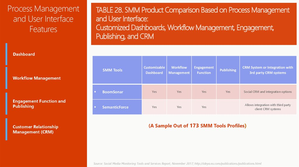 TABLE 28. SMM Product Comparison Based on Process Management and User Interface: Customized Dashboards, Workflow Management,