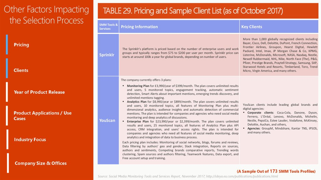 TABLE 29. Pricing and Sample Client List (as of October 2017)
