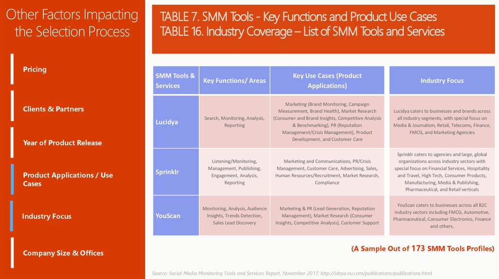 TABLE 7. SMM Tools - Key Functions and Product Use Cases TABLE 16. Industry Coverage – List of SMM Tools and Services