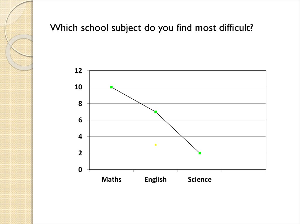 Which school subject do you find most difficult?