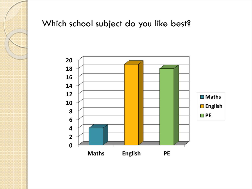 Which school subject do you like best?