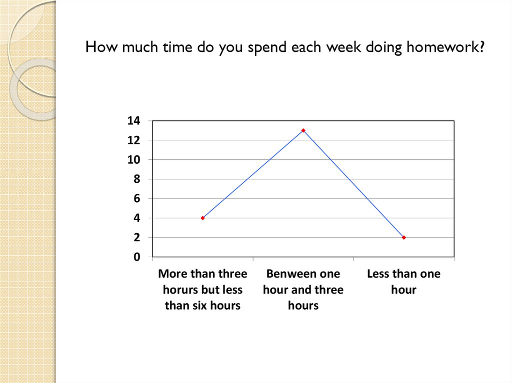 How much time do you spend each week doing homework?