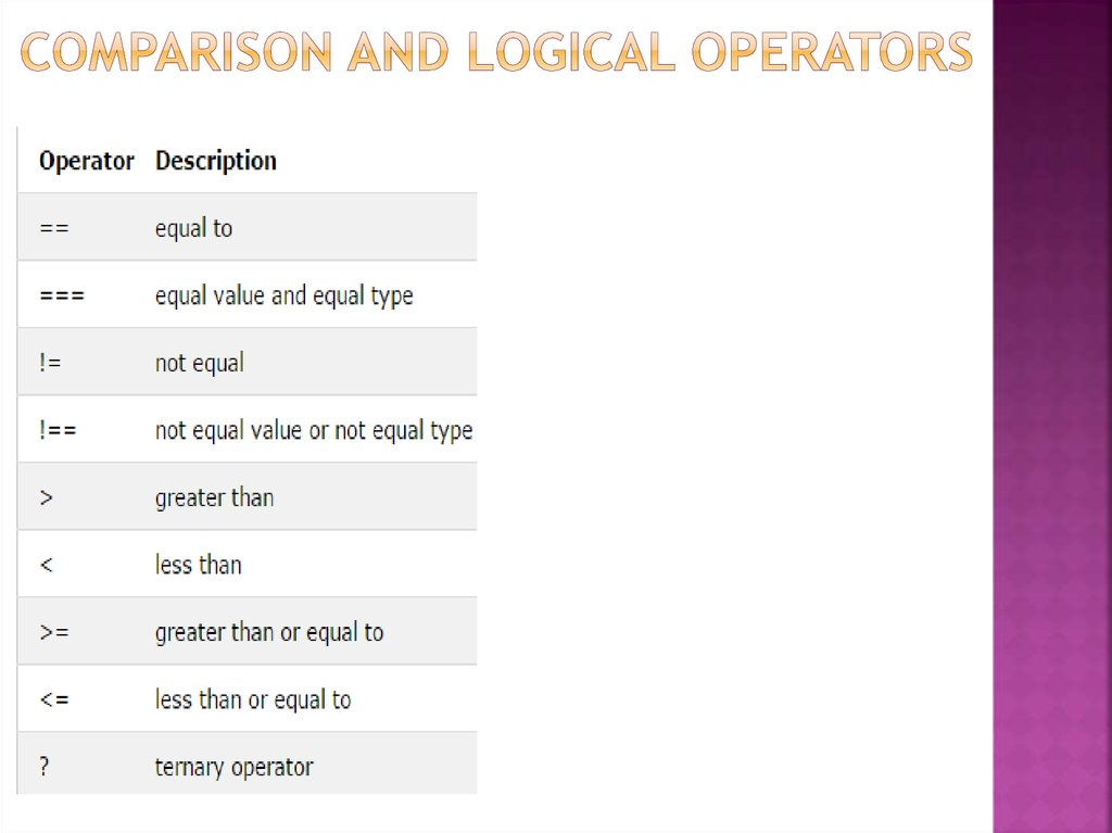 Comparison and logical operators