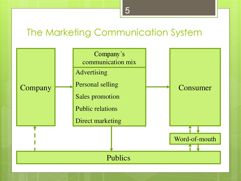 market communications and strategies of britannia Retail marketing communication presentation by :- pranav khullar (15019103912) slideshare uses cookies to improve functionality and performance, and to provide you with relevant advertising if you continue browsing the site, you agree to the use of cookies on this website.