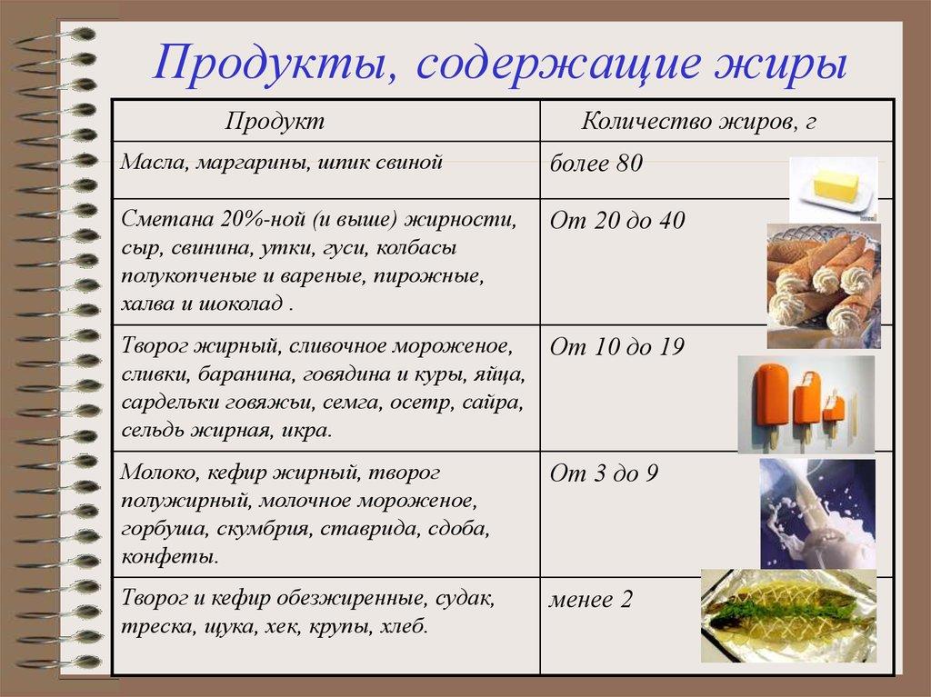 Полезные жиры для похудения таблица