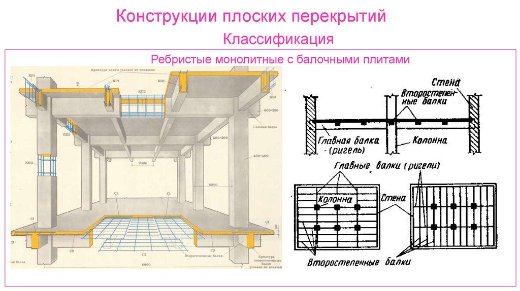 расстояние между монолитными колоннами