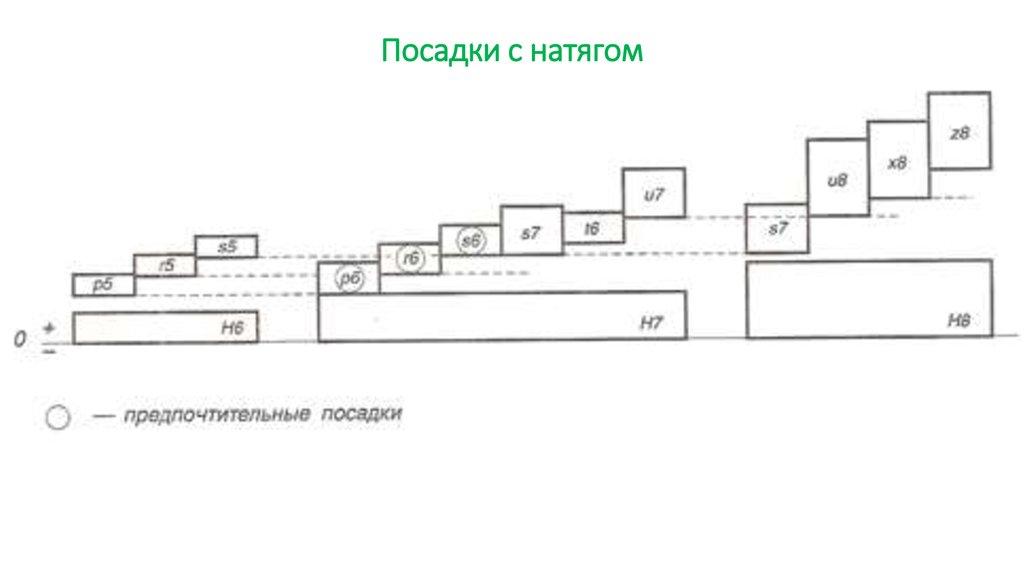 Схема полей допусков посадки фото 317