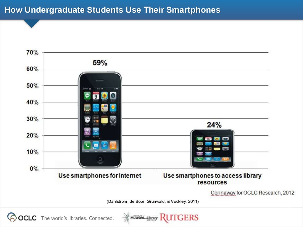 How Undergraduate Students Use Their Smartphones
