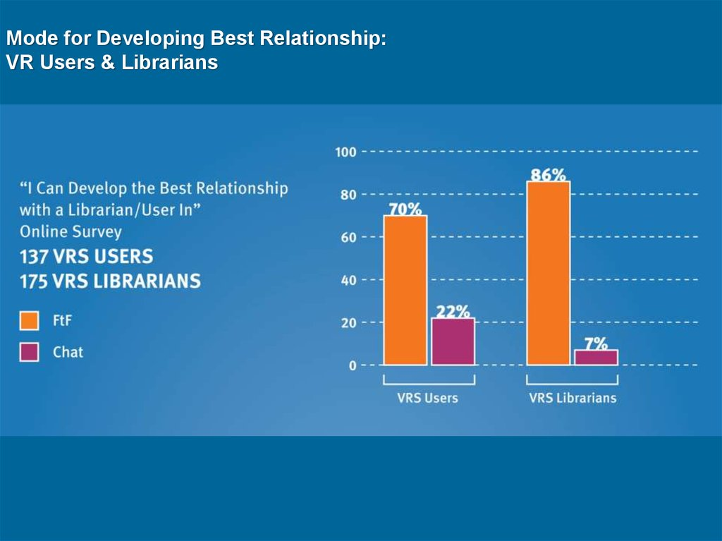 Mode for Developing Best Relationship: VR Users & Librarians