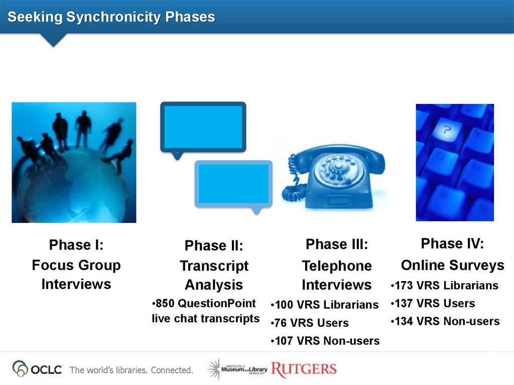 Seeking Synchronicity Phases