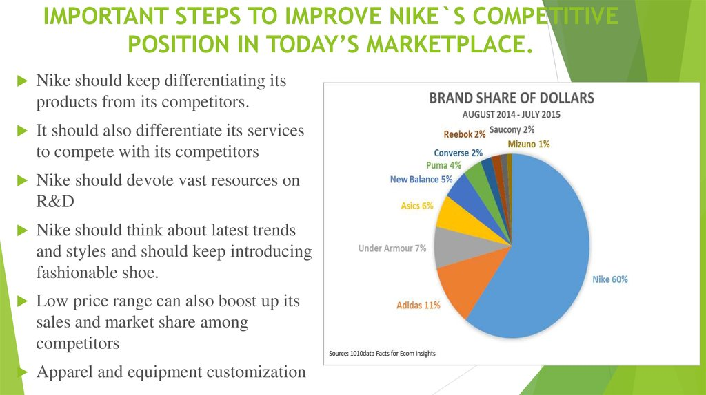 IMPORTANT STEPS TO IMPROVE NIKE`S COMPETITIVE POSITION IN TODAY'S MARKETPLACE.