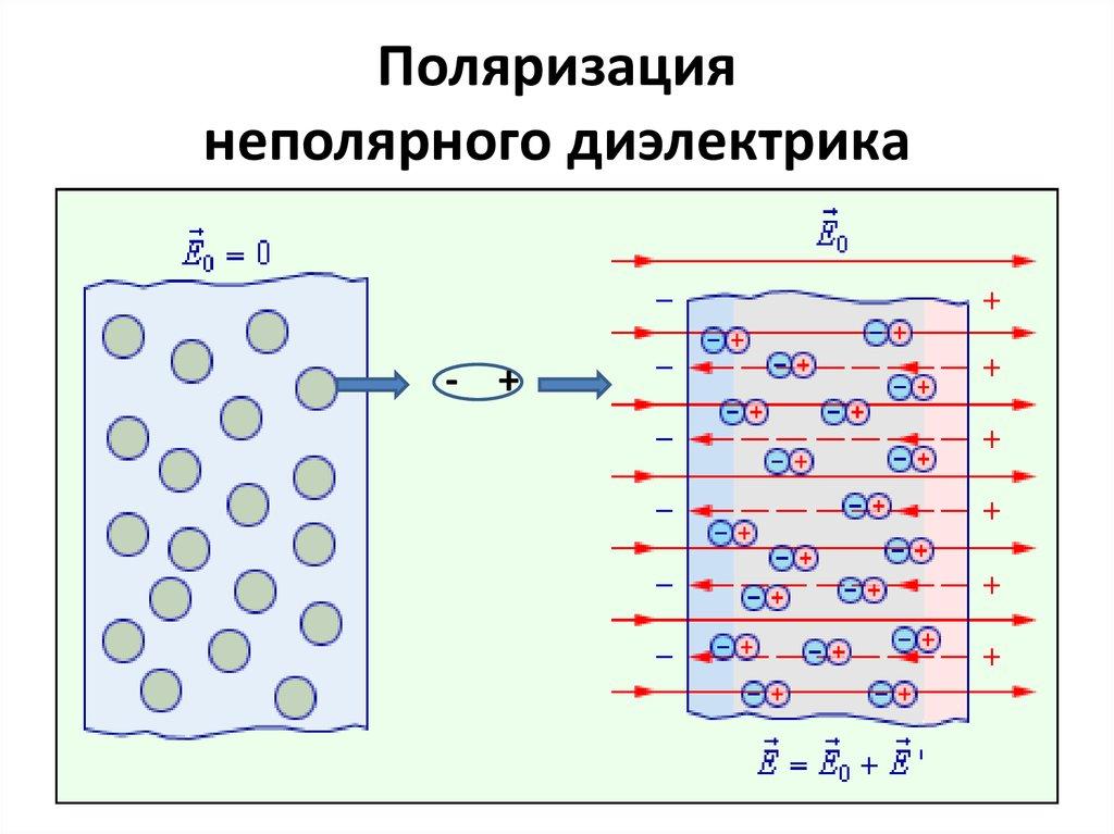 неполярный диэлектрик картинки