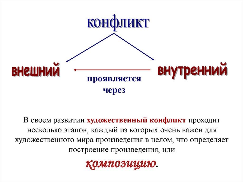 уровни конфликта анализ