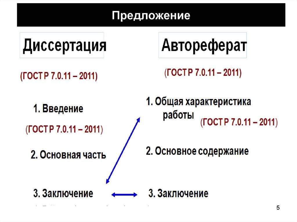 Методология диссертационного исследования Заключение диссертации  Лекция №6 Предложение Заключение к диссертации