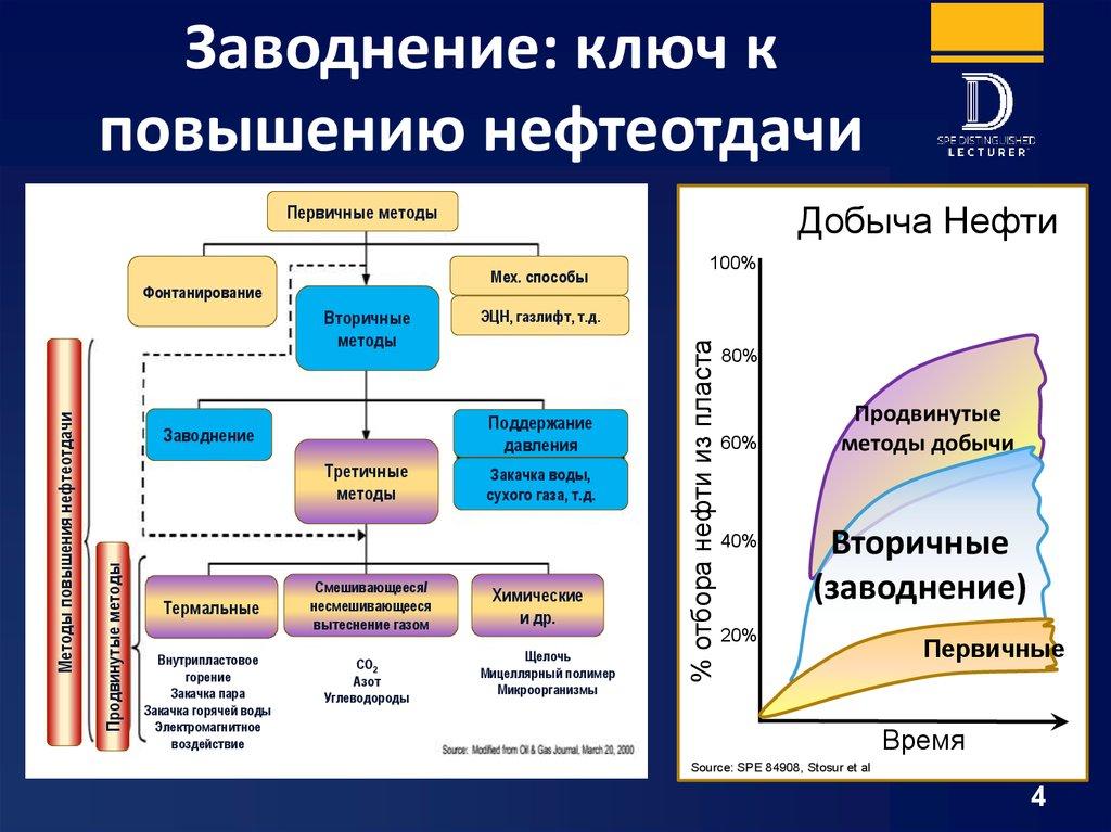 классификация методов увелечения нефтеотдачи
