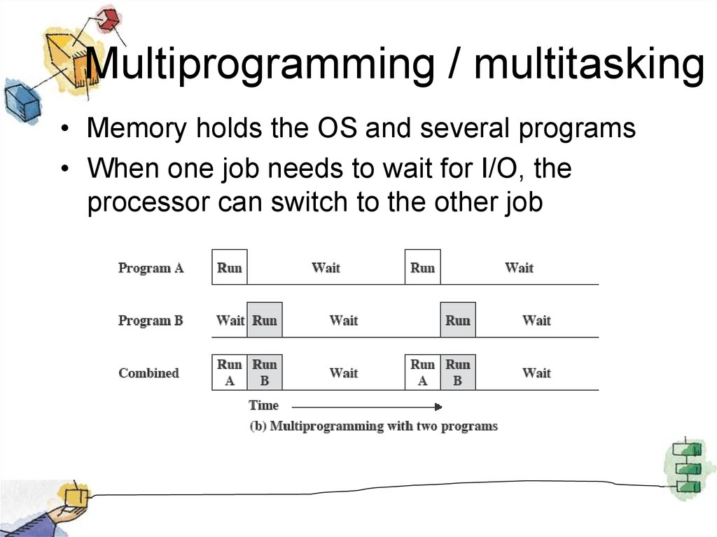 Multiprogramming / multitasking