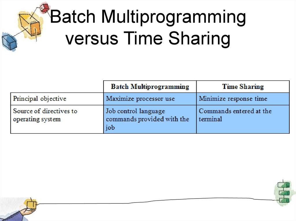 Batch Multiprogramming versus Time Sharing