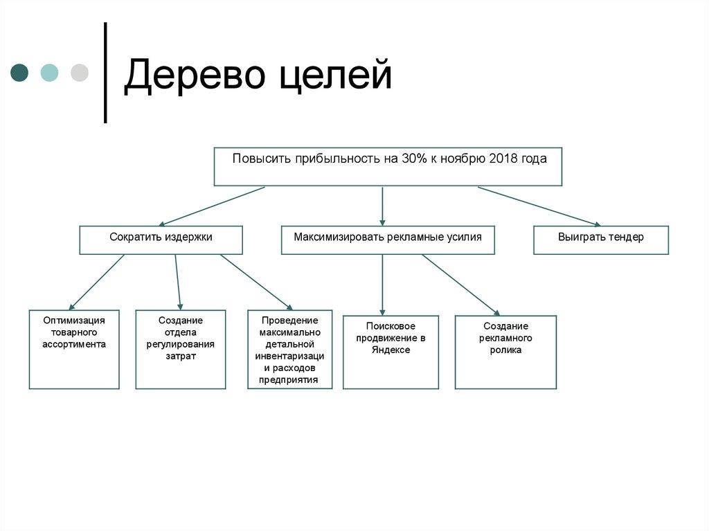 дерево целей пример картинки придумавшему рецепт
