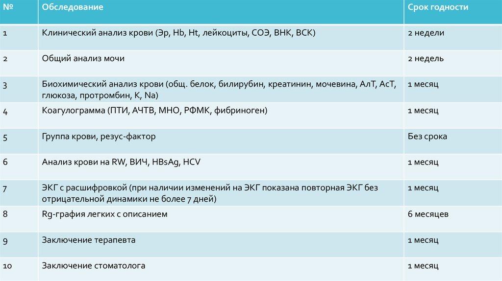 Анализ крови fkn сроки Справка о кодировании от алкоголизмаакта употребления алкоголя на работе форма 155 у Достоевская