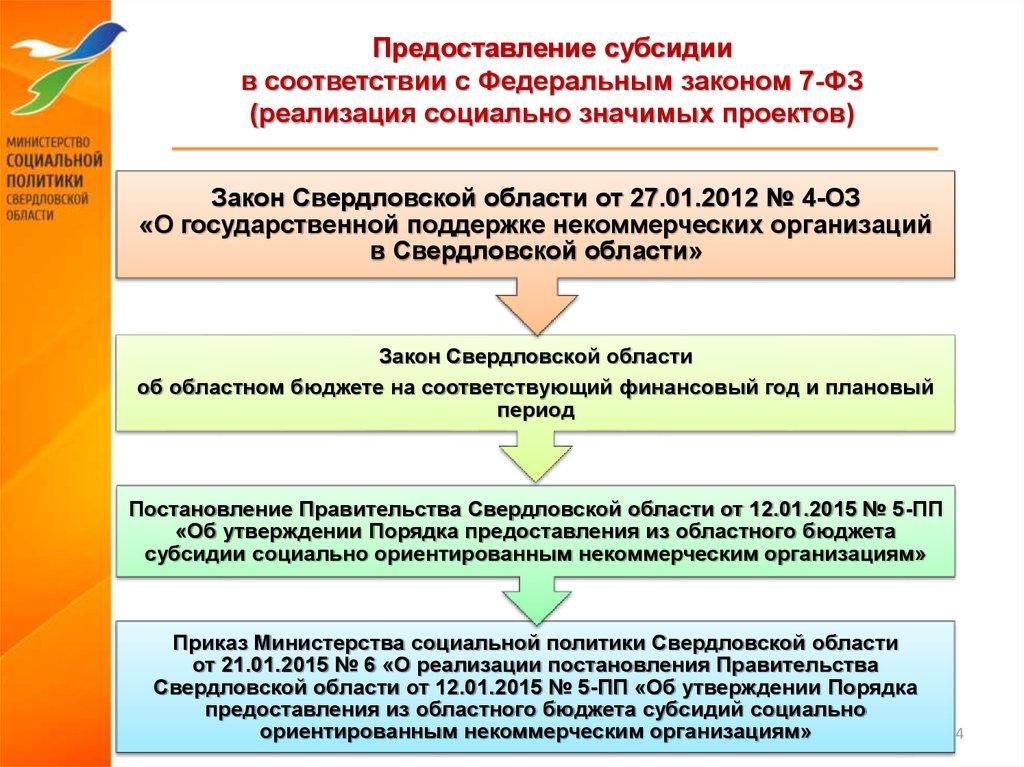 некоммерческая организация свердловская область