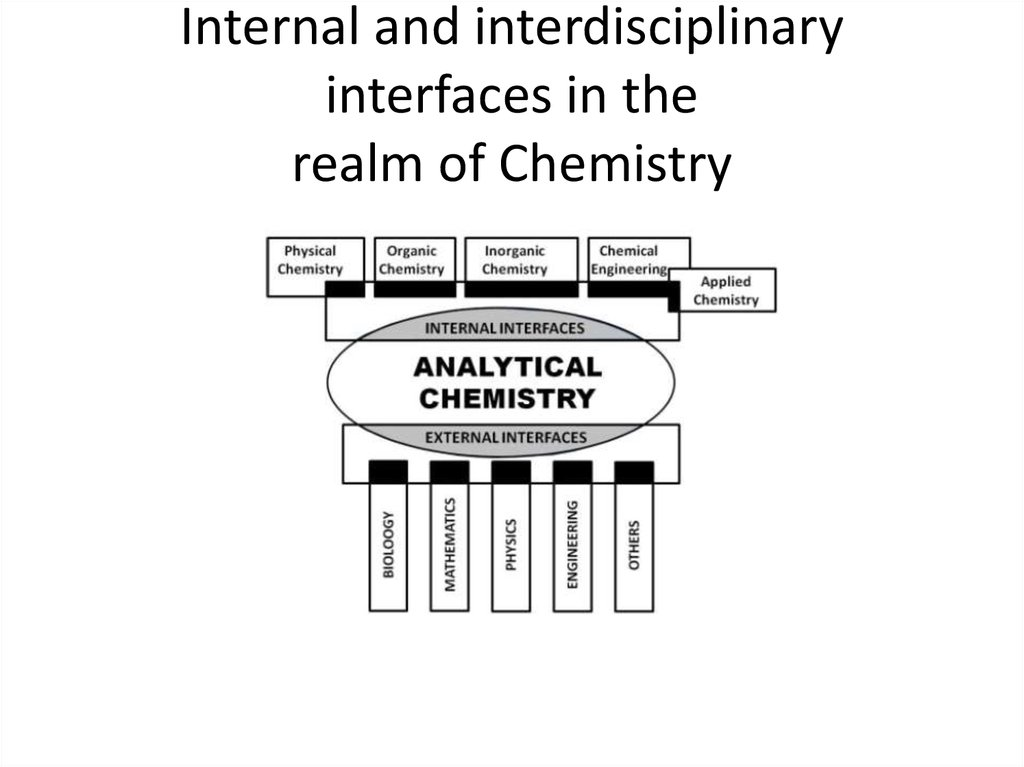 Internal and interdisciplinary interfaces in the realm of Chemistry