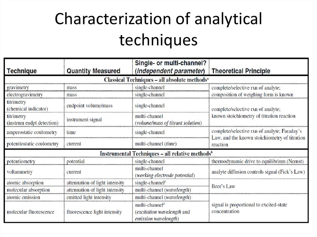 Characterization of analytical techniques