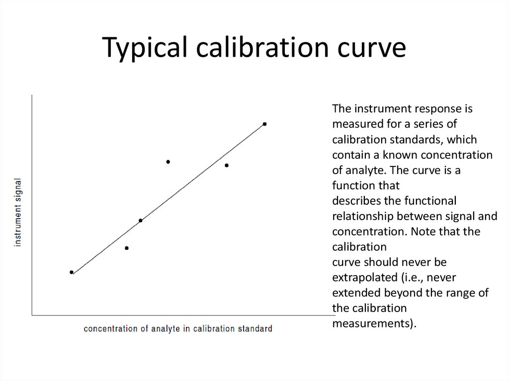 Typical calibration curve