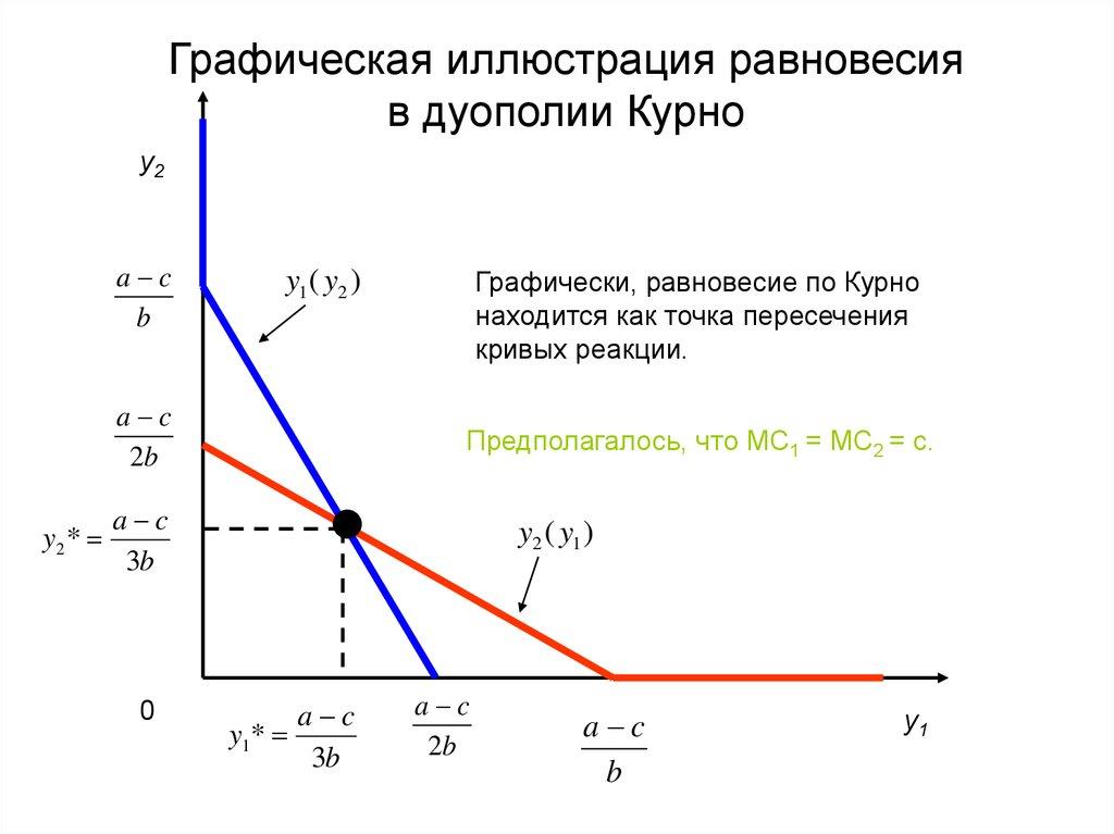 Дуополия курно решение задач геометрия решение задач нахождение высоты