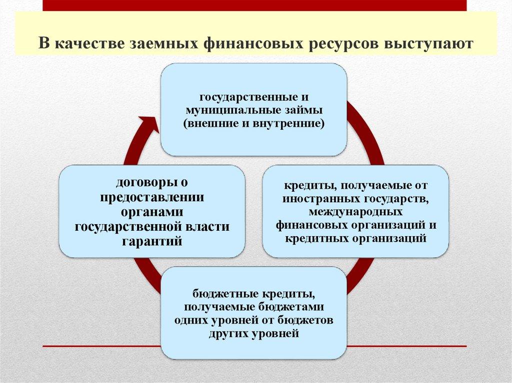 лучший онлайн займ на карту до 50000 рублей