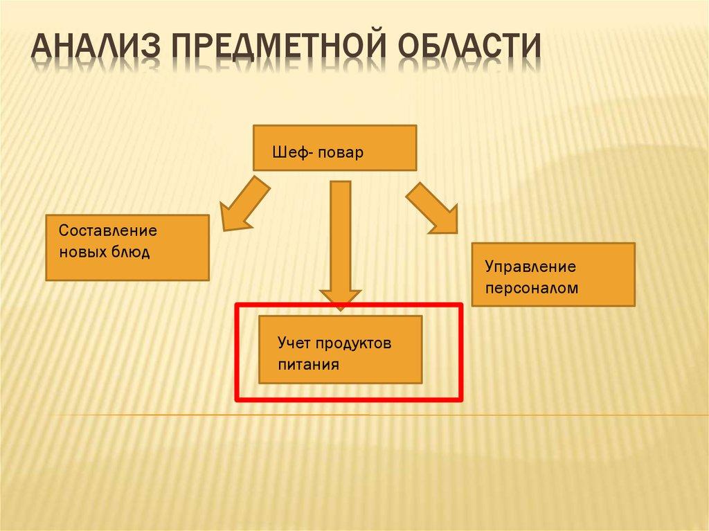 предметная область картинки для презентации если она